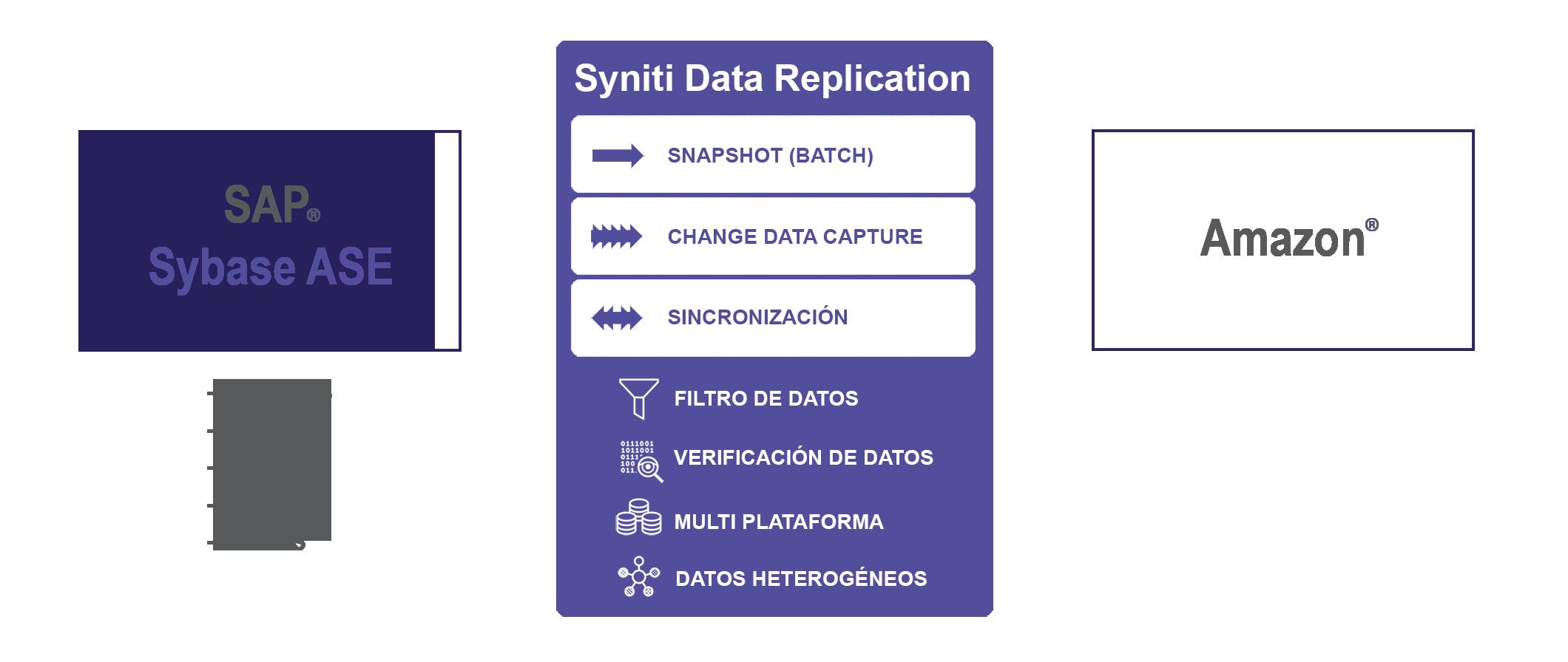 Replicación de datos Sybase ASE a Amazon en tiempo real