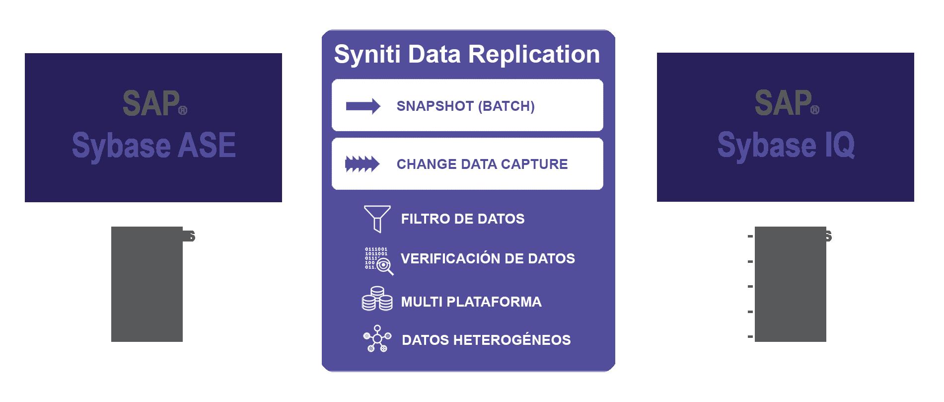 Replicación de datos de SAP ASE a SAP IQ