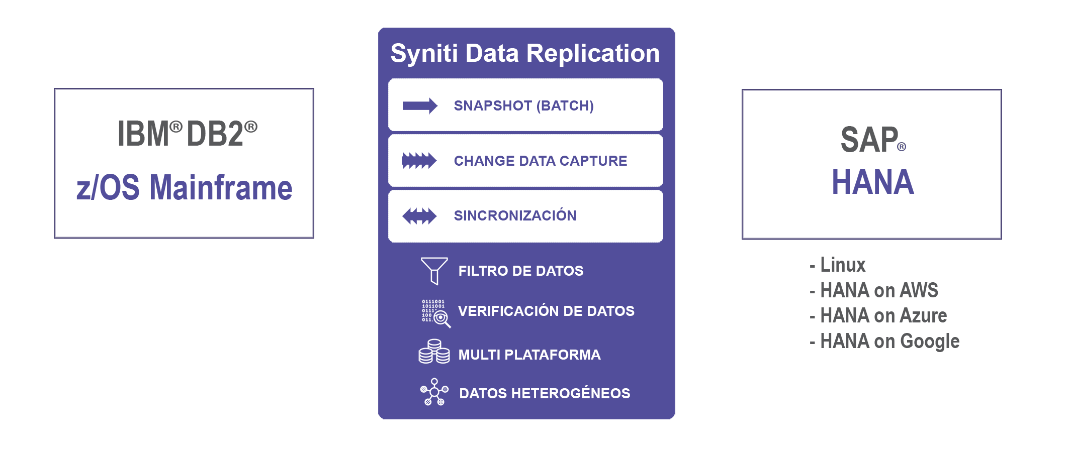 Replicacion de datos DB2 z/OS Mainframe a SAP HANA en tiempo real