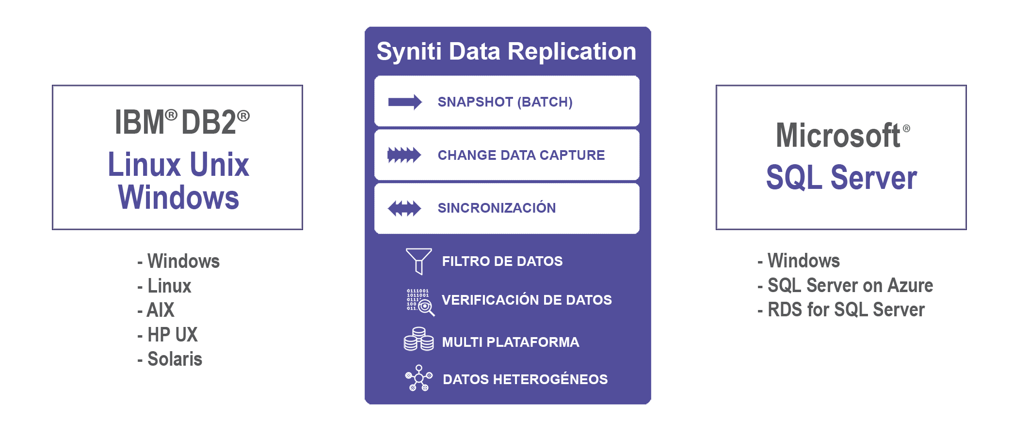 Replicación de datos DB2 LUW a SQL Server en tiempo real