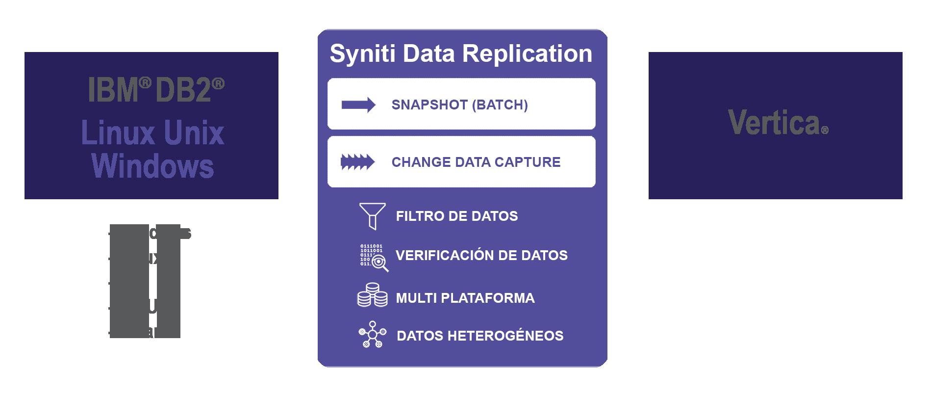 Replicacion de datos Db2 LUW a Vertica en tiempo real