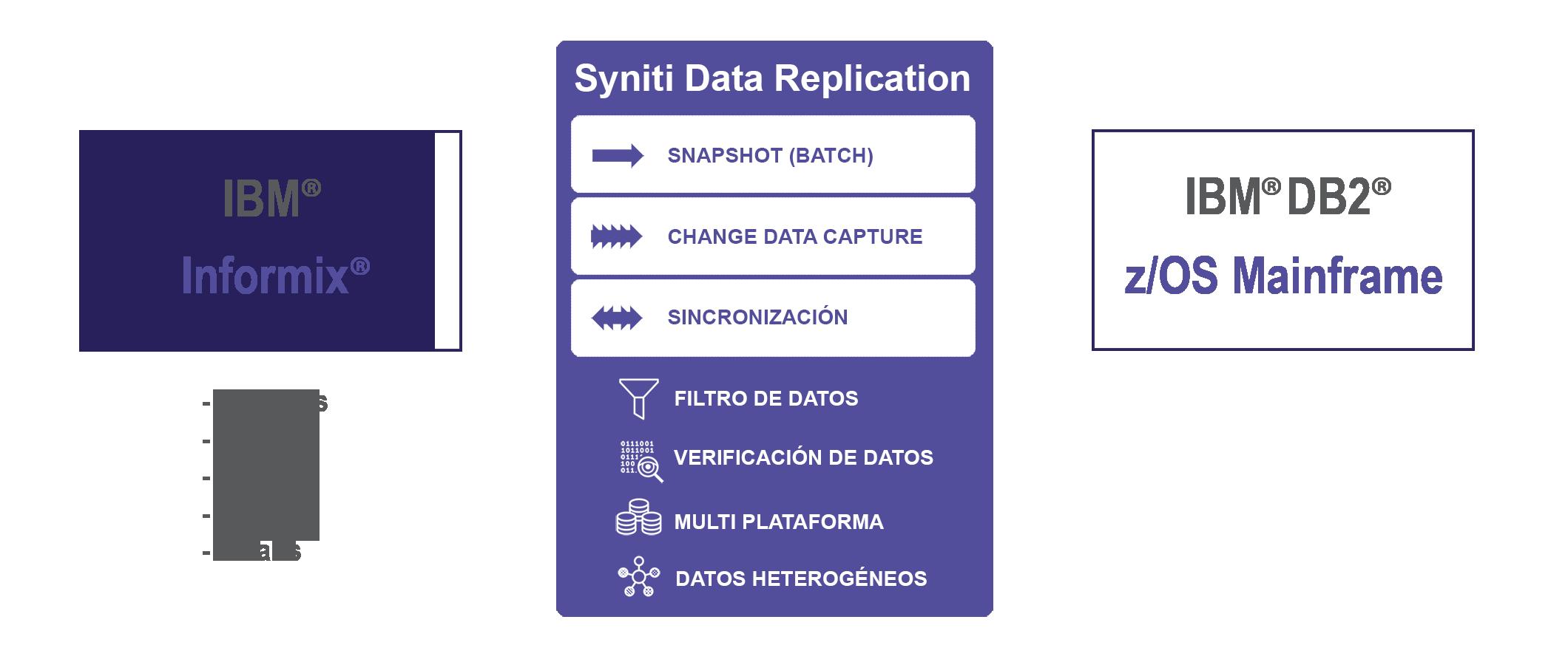 Replicación de datos Informix a DB2 z/OS en tiempo real