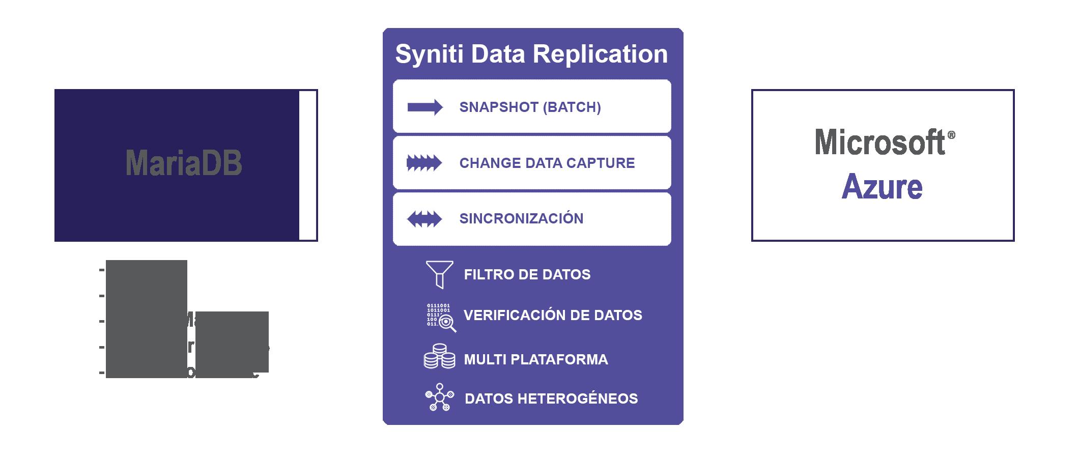 Replicacion de datos MariaDB a Azure SQL Database en tiempo real
