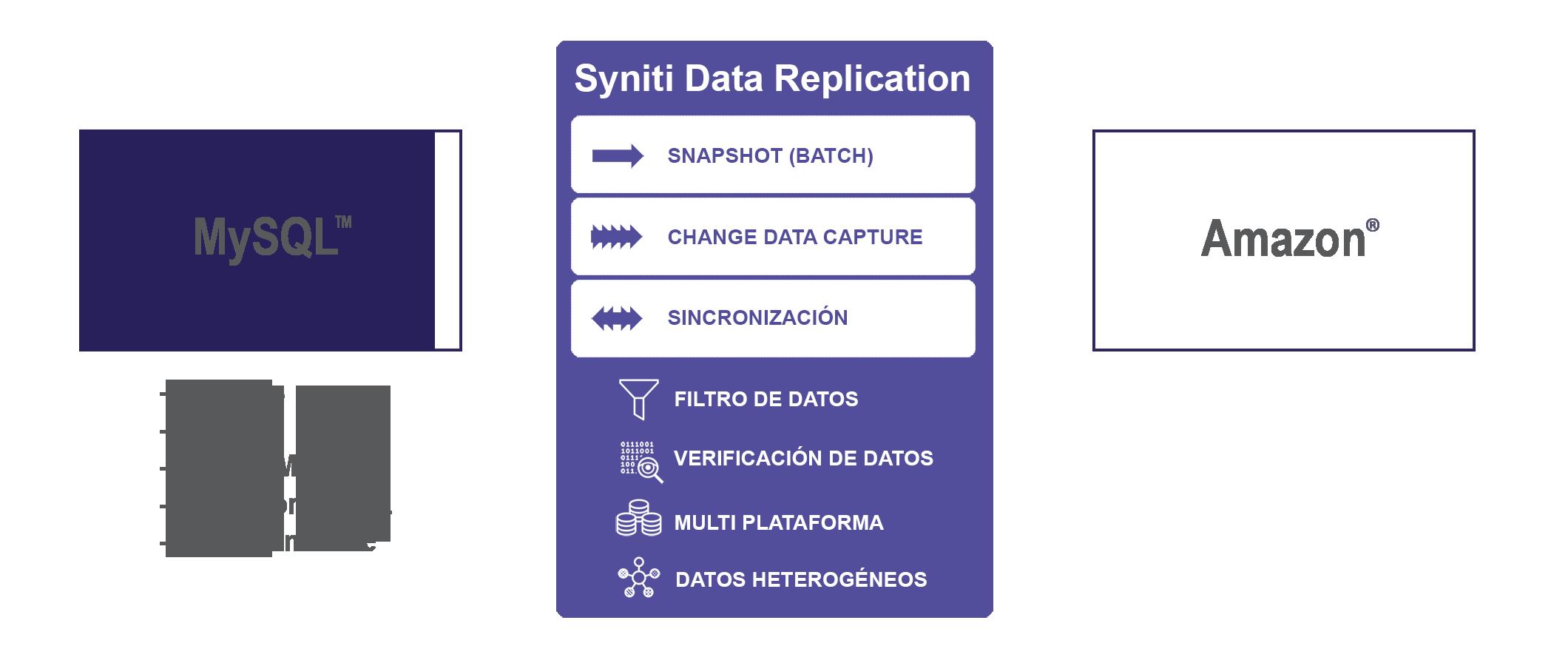 Replicación de datos a MySQL a Amazon en tiempo real