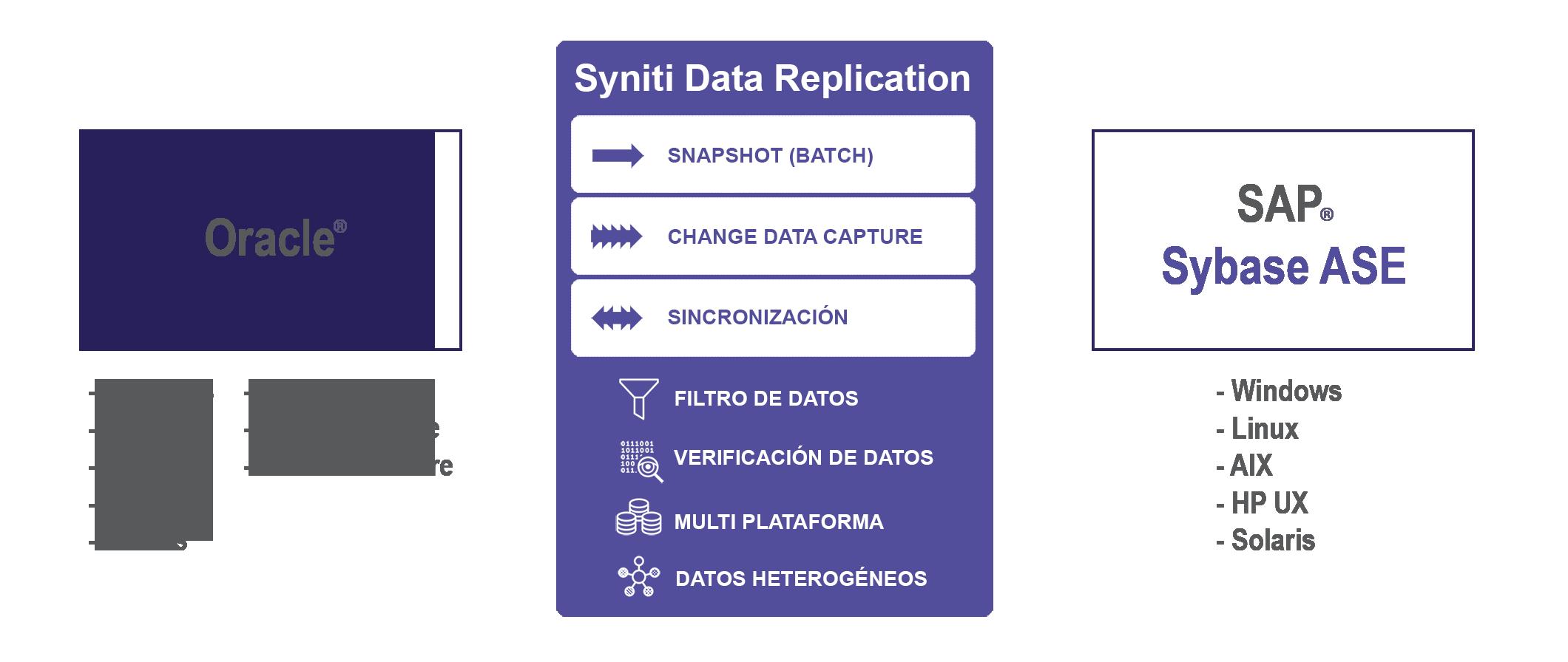 Replicación de datos Oracle a Sybase ASE en tiempo real