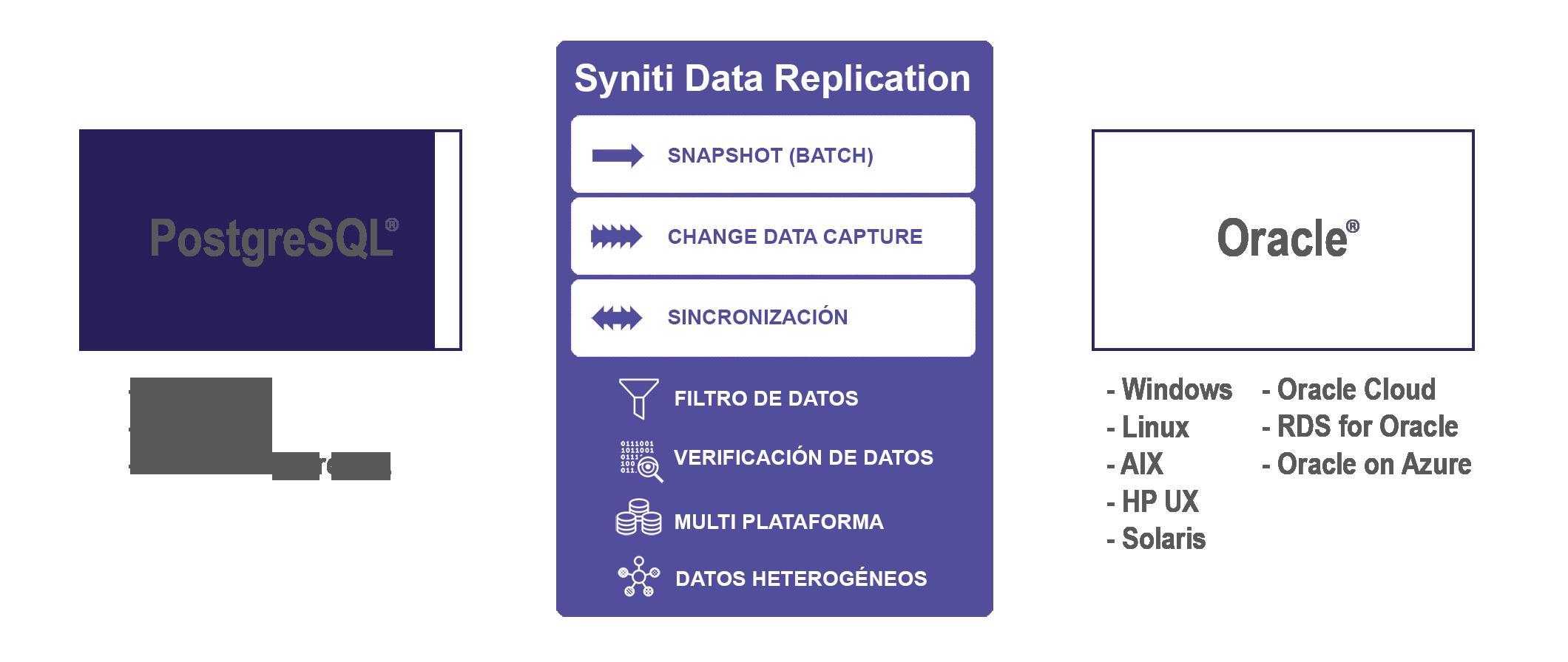 Replicación de datos PostgreSQL a Oracle en tiempo real
