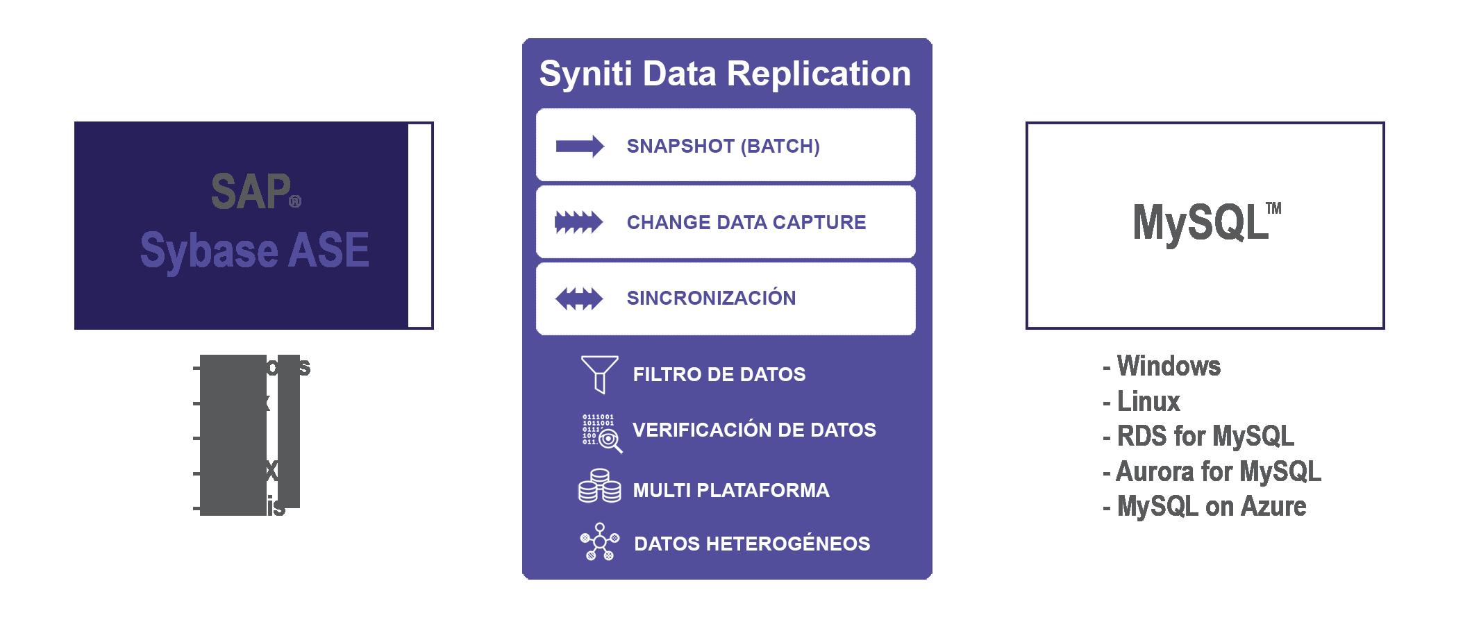 Replicacion de datos Sybase a MySQL en tiempo real