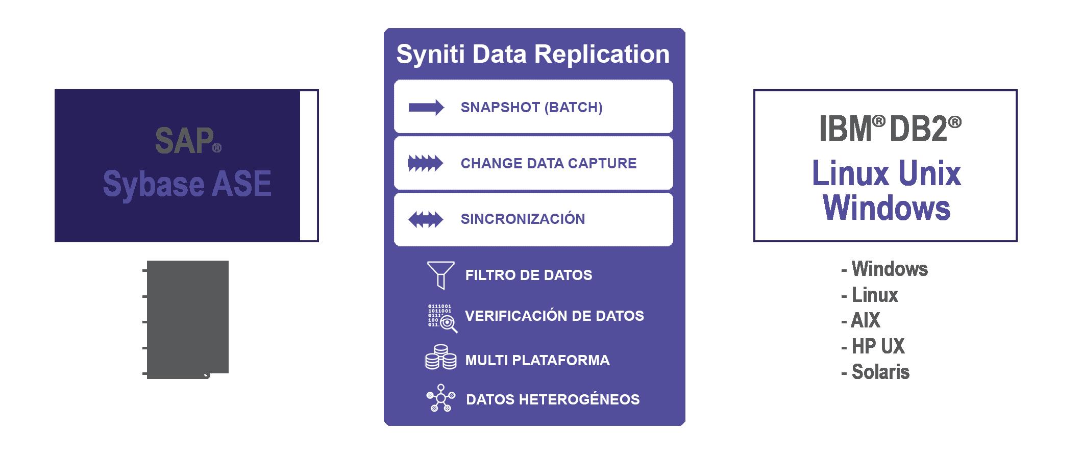 Replicacion de datos SAP Sybase ASE a DB2 LUW