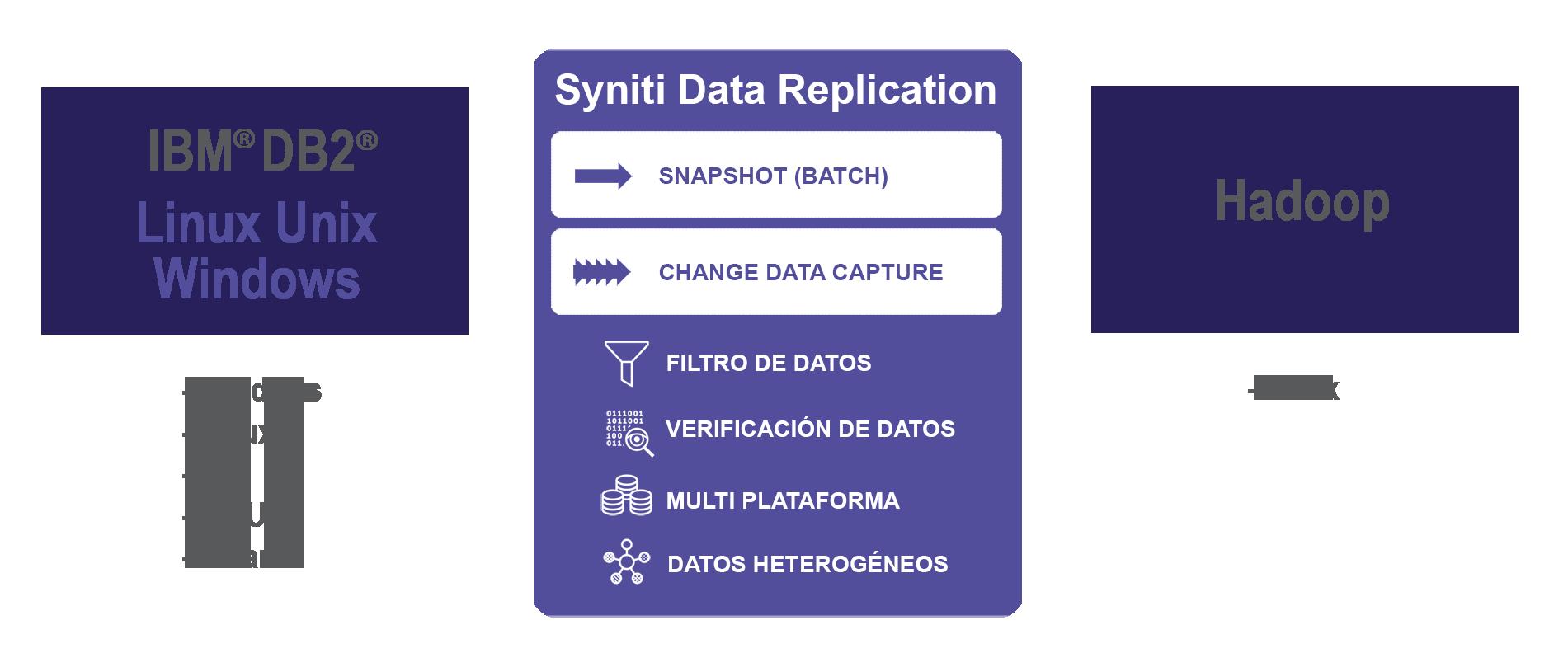 Replicación de datos DB2 LUW a Hadoop en tiempo real