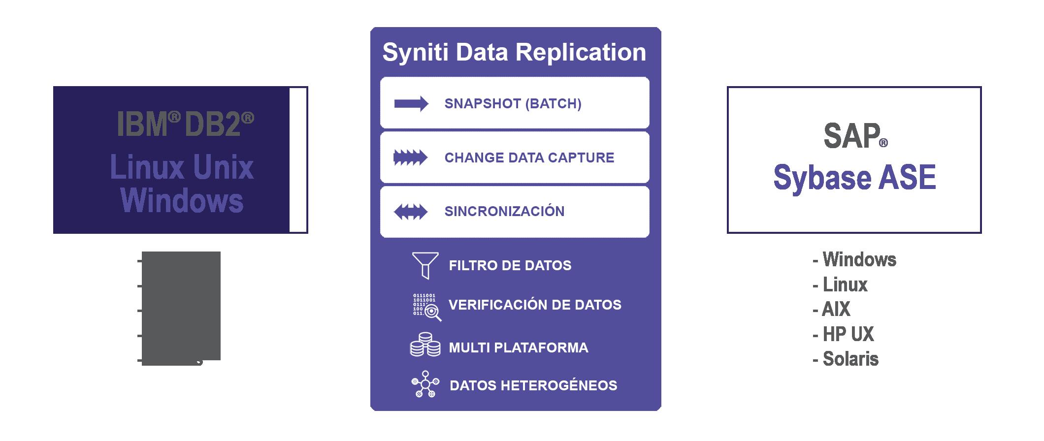 Replicación de datos DB2 LUW a Sybase ASE en tiempo real