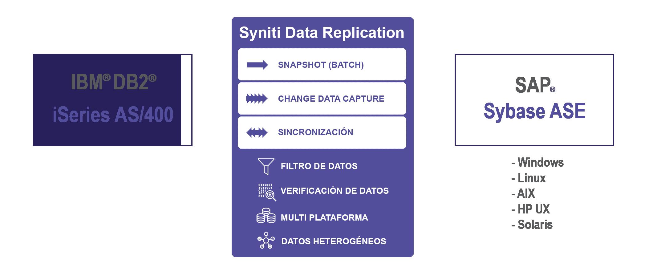 Replicacion de datos DB2 AS400 a Sybase ASE