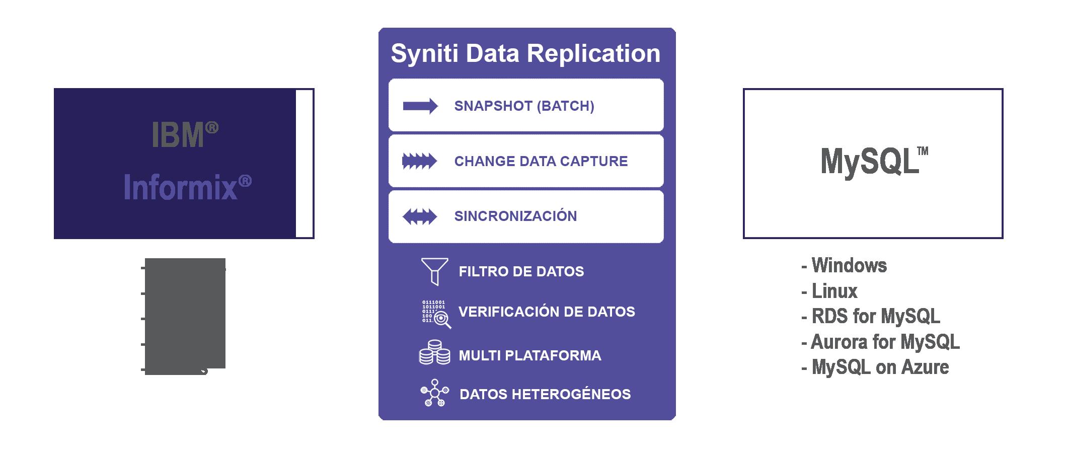 Replicación de datos Informix a MySQL en tiempo real