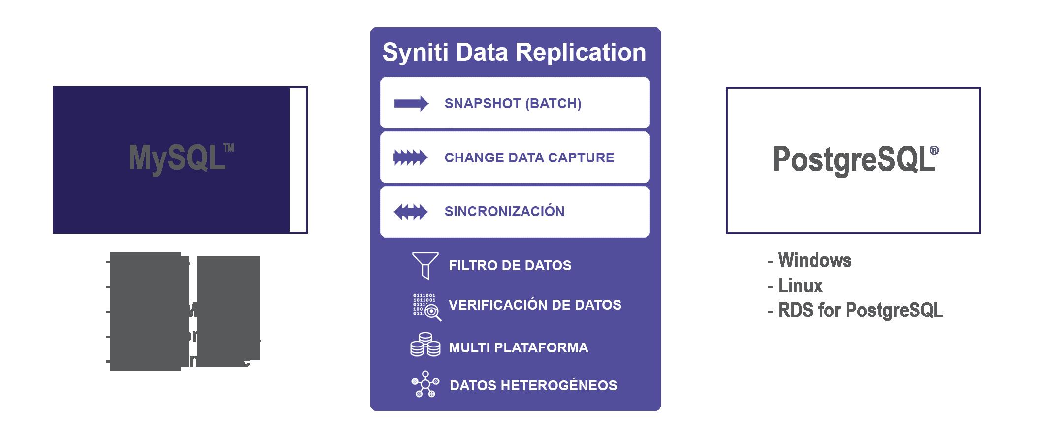 Replicación de datos entre MySQL a PostgreSQL en tiempo real