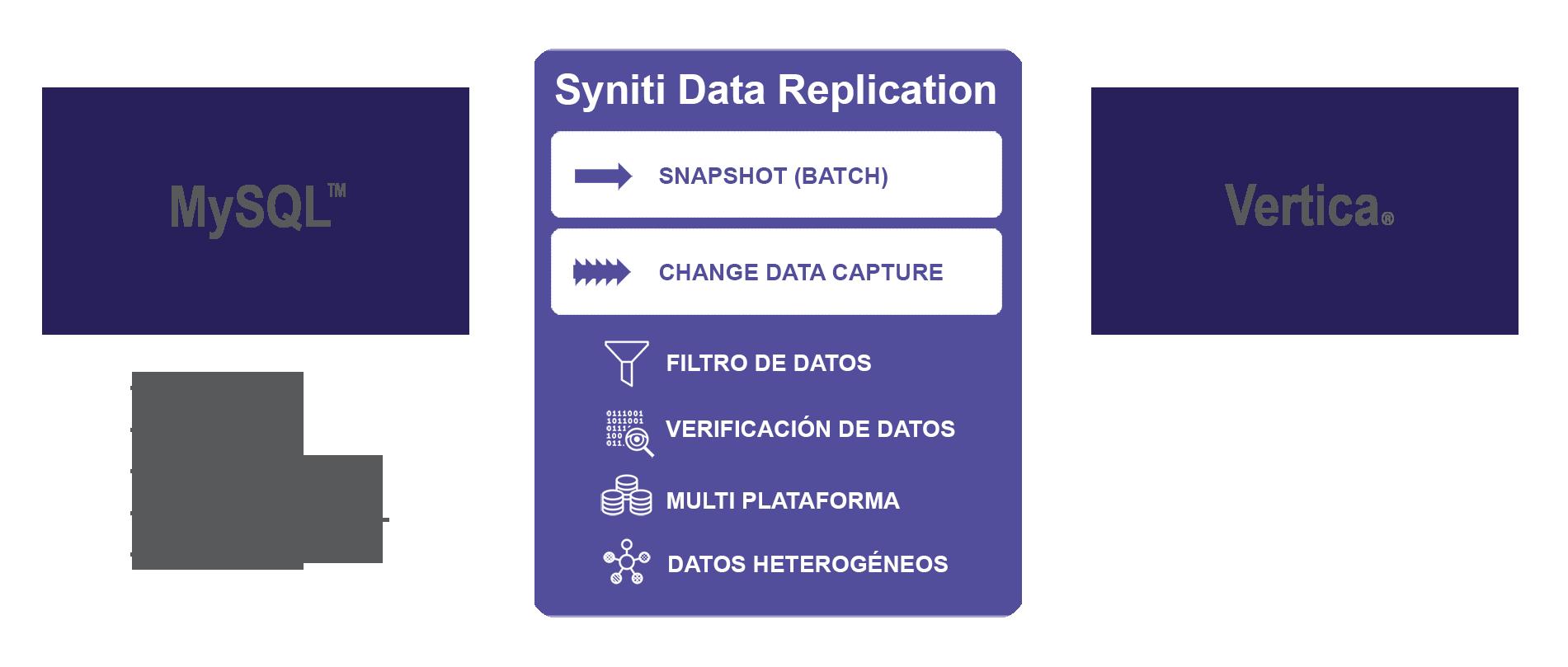 Replicacion de datos MySQL a Vertica en tiempo real