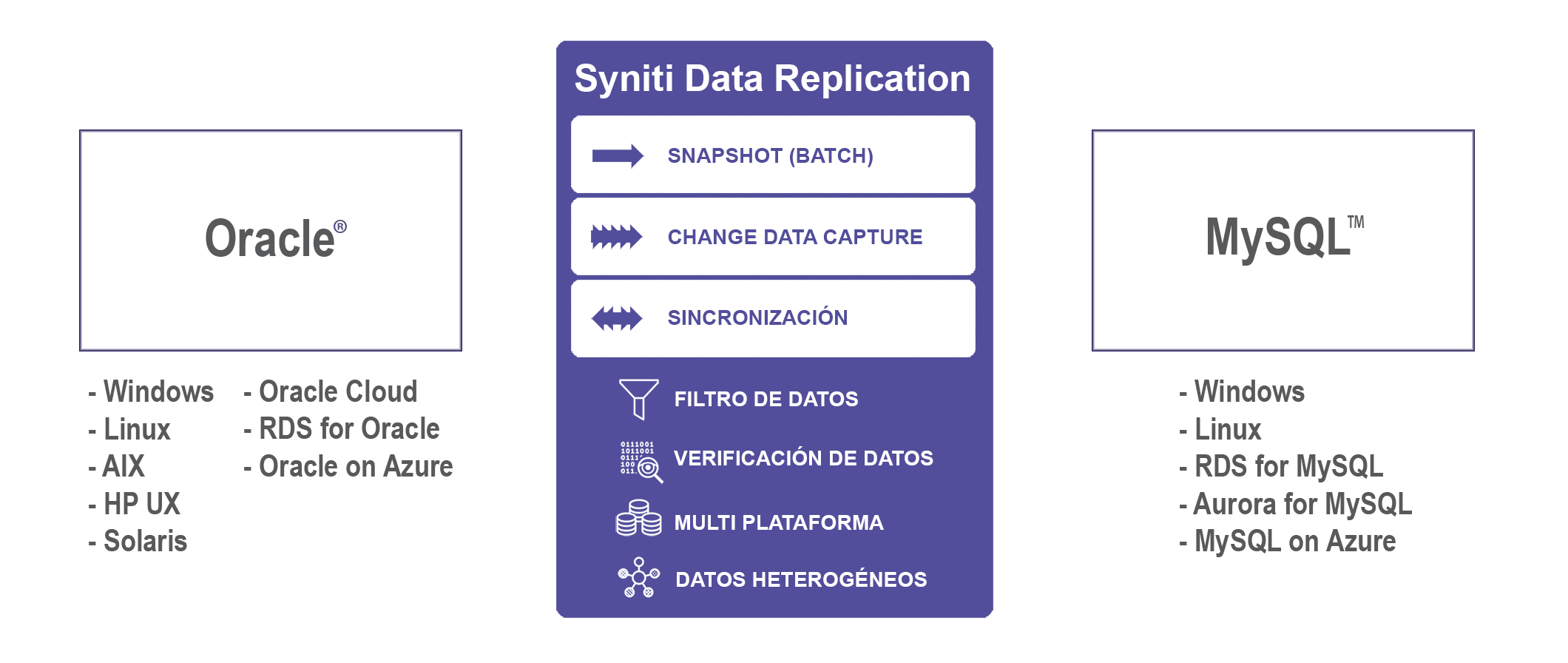 Replicacion de datos Oracle a MySQL en tiempo real