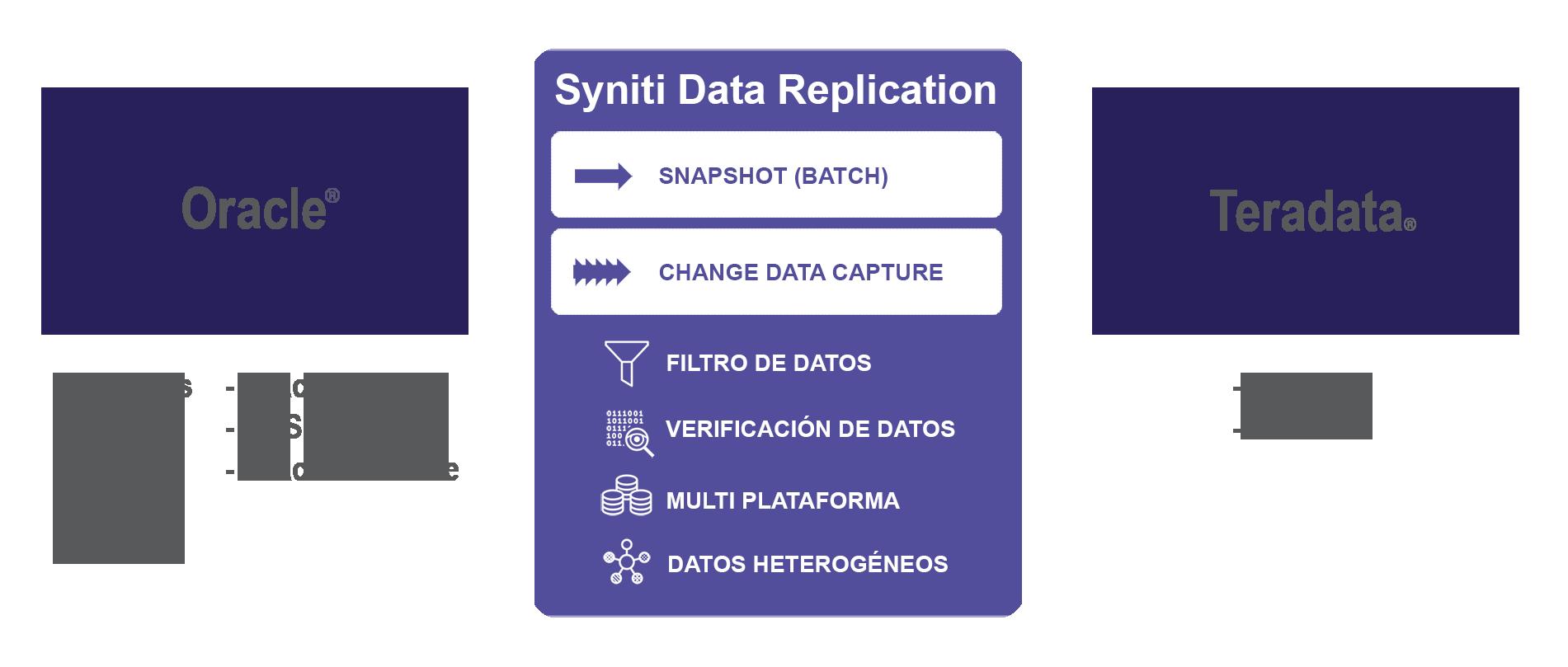 Replicacion de datos Oracle a Teradata