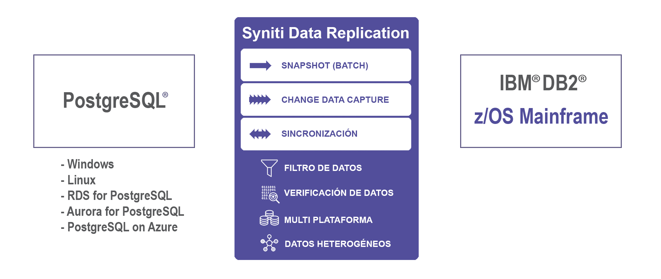 Replicación de datos PostgreSQL a DB2 z/OS Mainframe