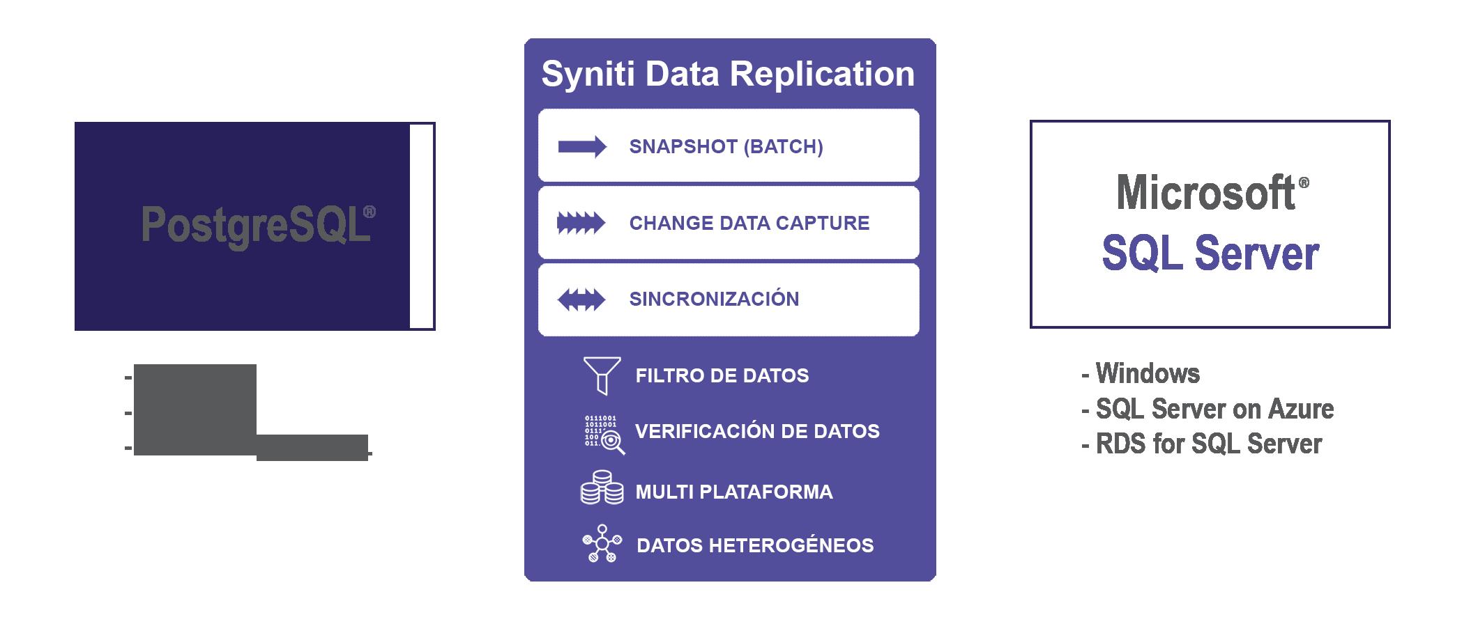 Replicación de datos PostgreSQL a SQL Server en tiempo real