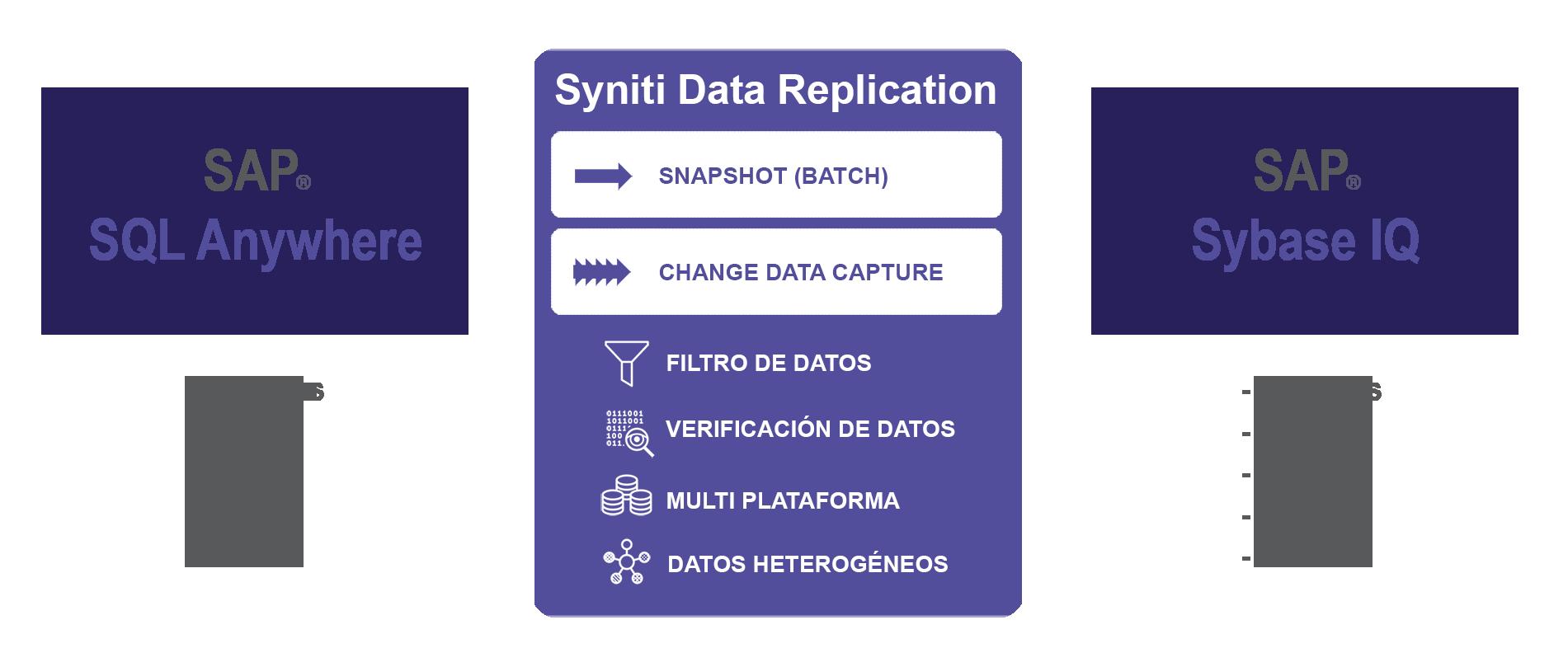 Replicacion de datos entre SQL Anywhere a SAP IQ en tiempo real