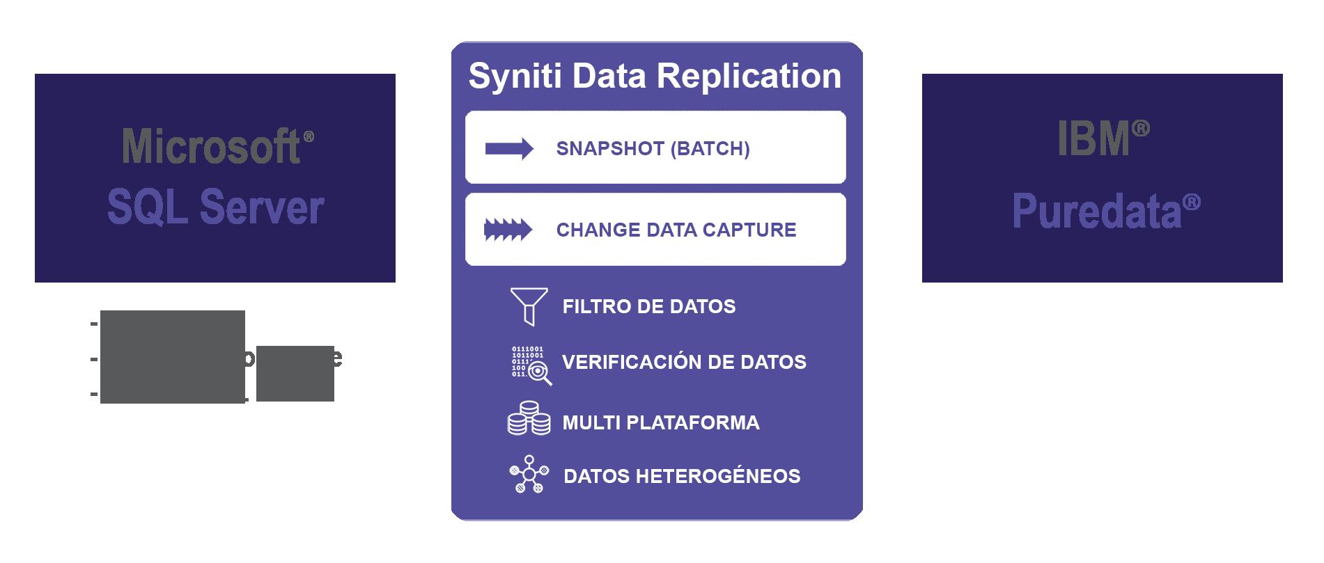 Replicación de datos SQL Server a Puredata Netezza