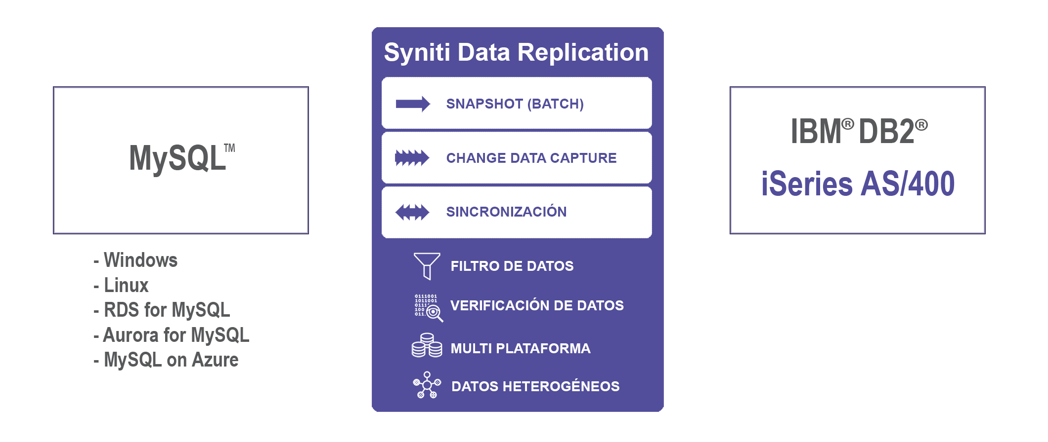 Sincronizacion de datos MySQL a DB2/i iSeries AS400