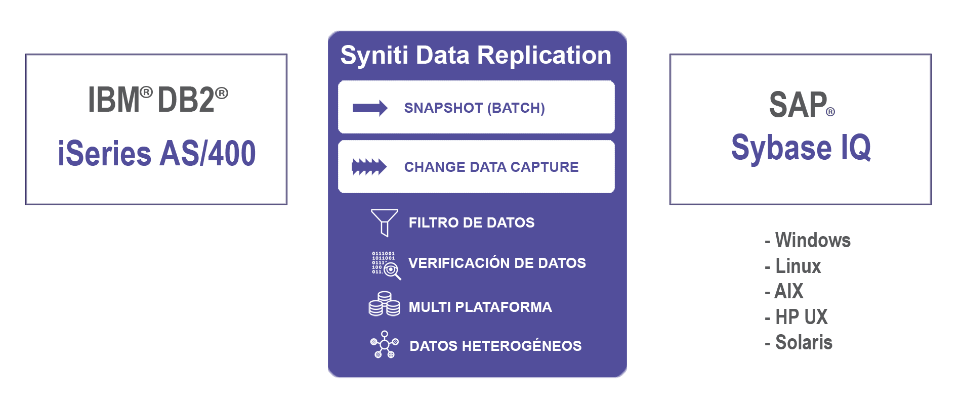 Replicacion de datos DB2 AS400 a SAP Sybase IQ