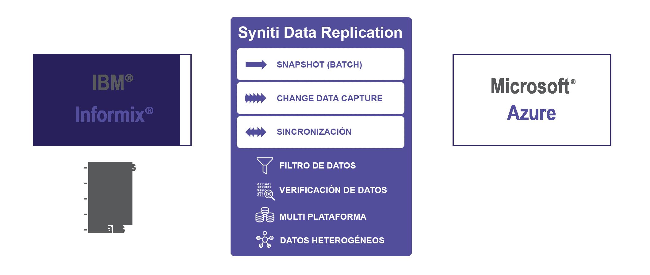 Replicacion de datos Informix a Azure