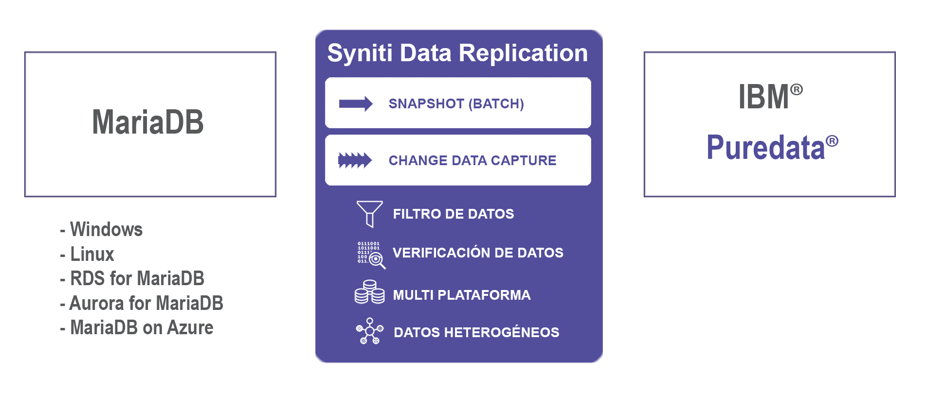 Replicacion de datos MariaDB a Puredata en tiempo real