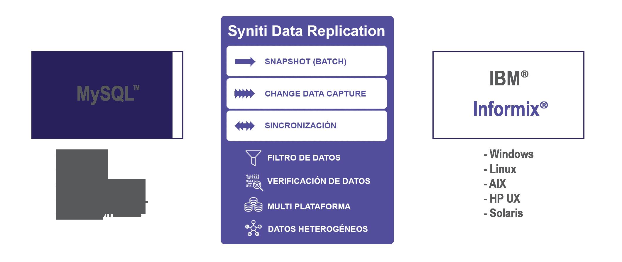 Replicacion de datos MySQL a Informix
