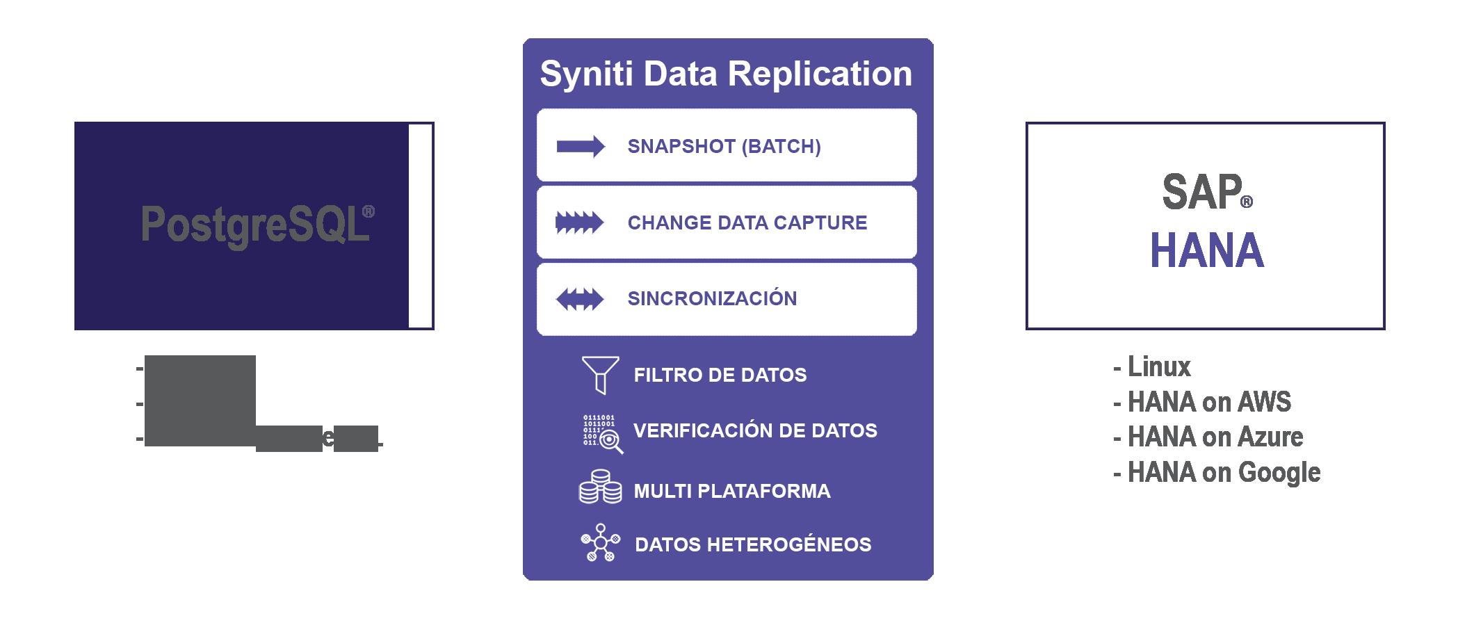 Replicacion de datos PostgreSQL a SAP HANA en tiempo real