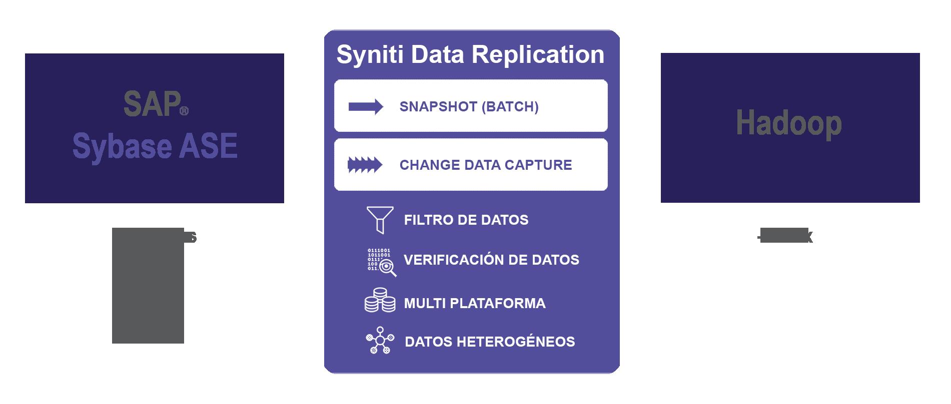 Replicacion de datos Sybase a Hadoop