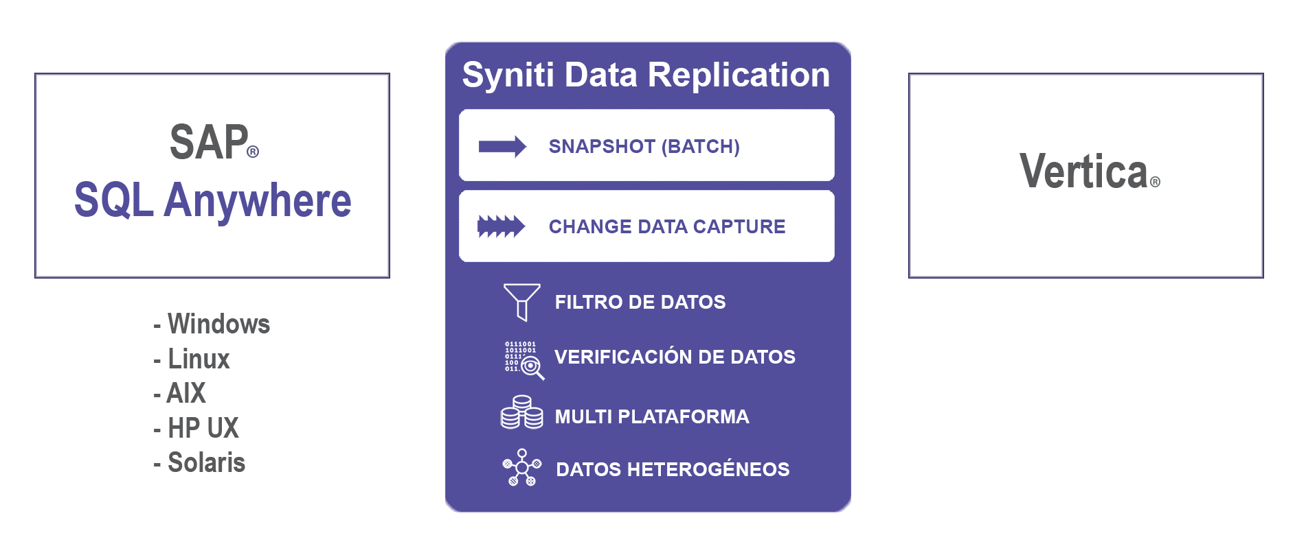 Replicacion de datos SQL Anywhere a Vertica
