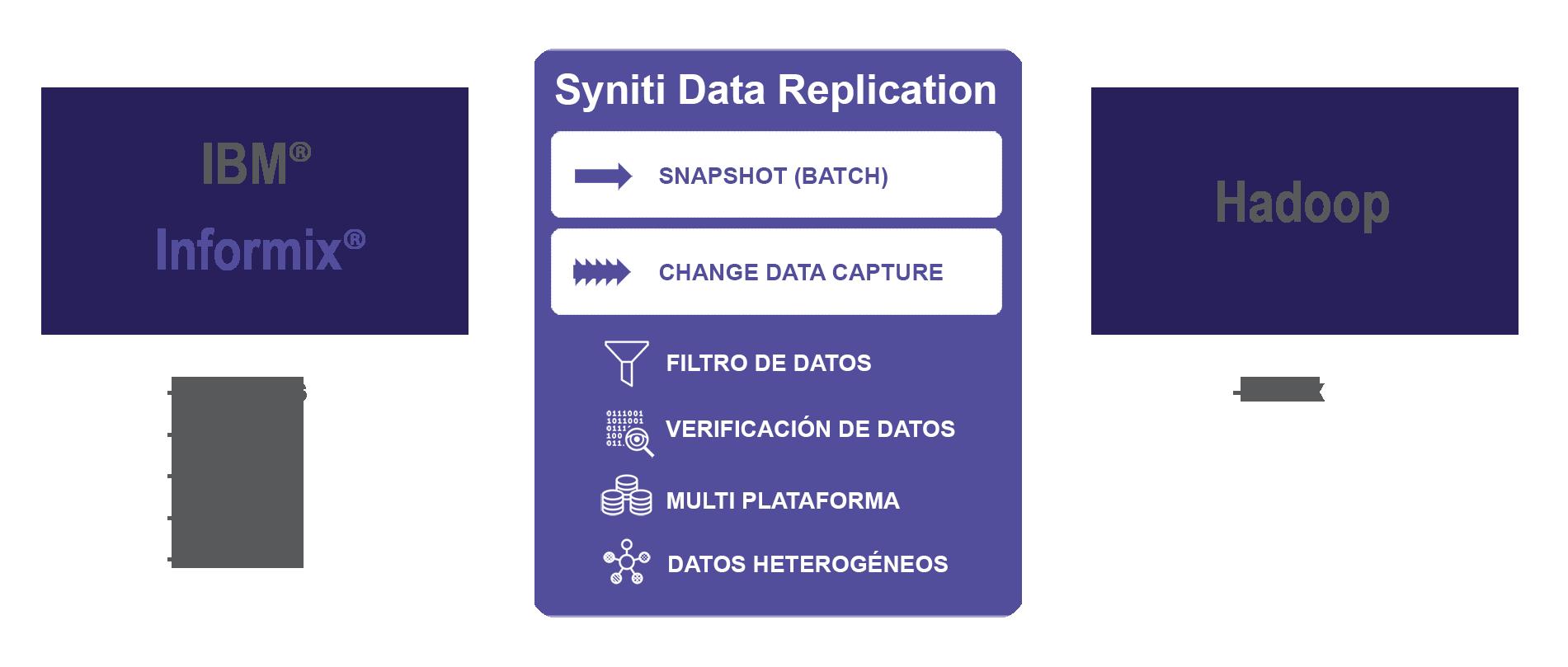 Carga de datos informix a hadoop en tiempo real