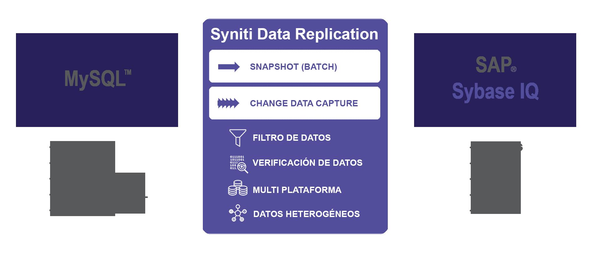 Replica de datos MySQl a SAP Sybase IQ