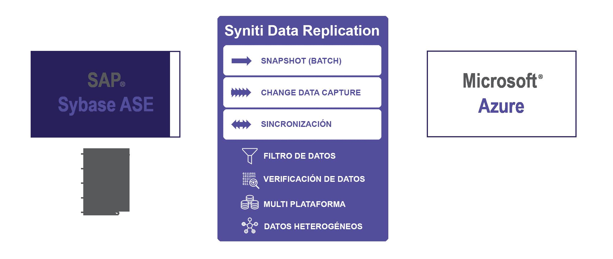 Replicación de datos SAP ASE a Azure SQL database