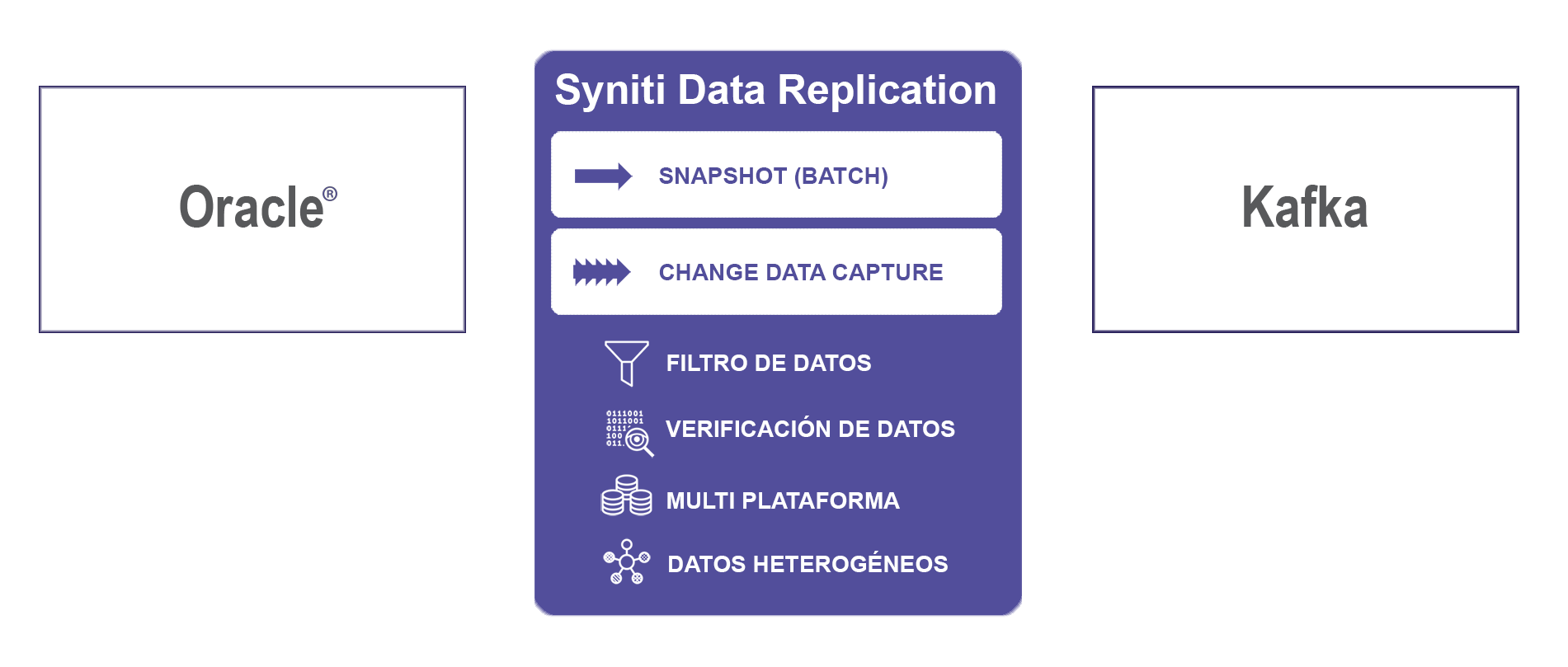 Replicación de datos Oracle a Kafka en tiempo real