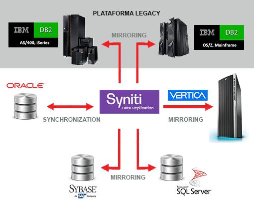Esquema de replicacion con HP Vertica