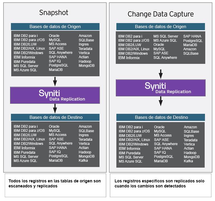 Replicación de datos para Hadoop