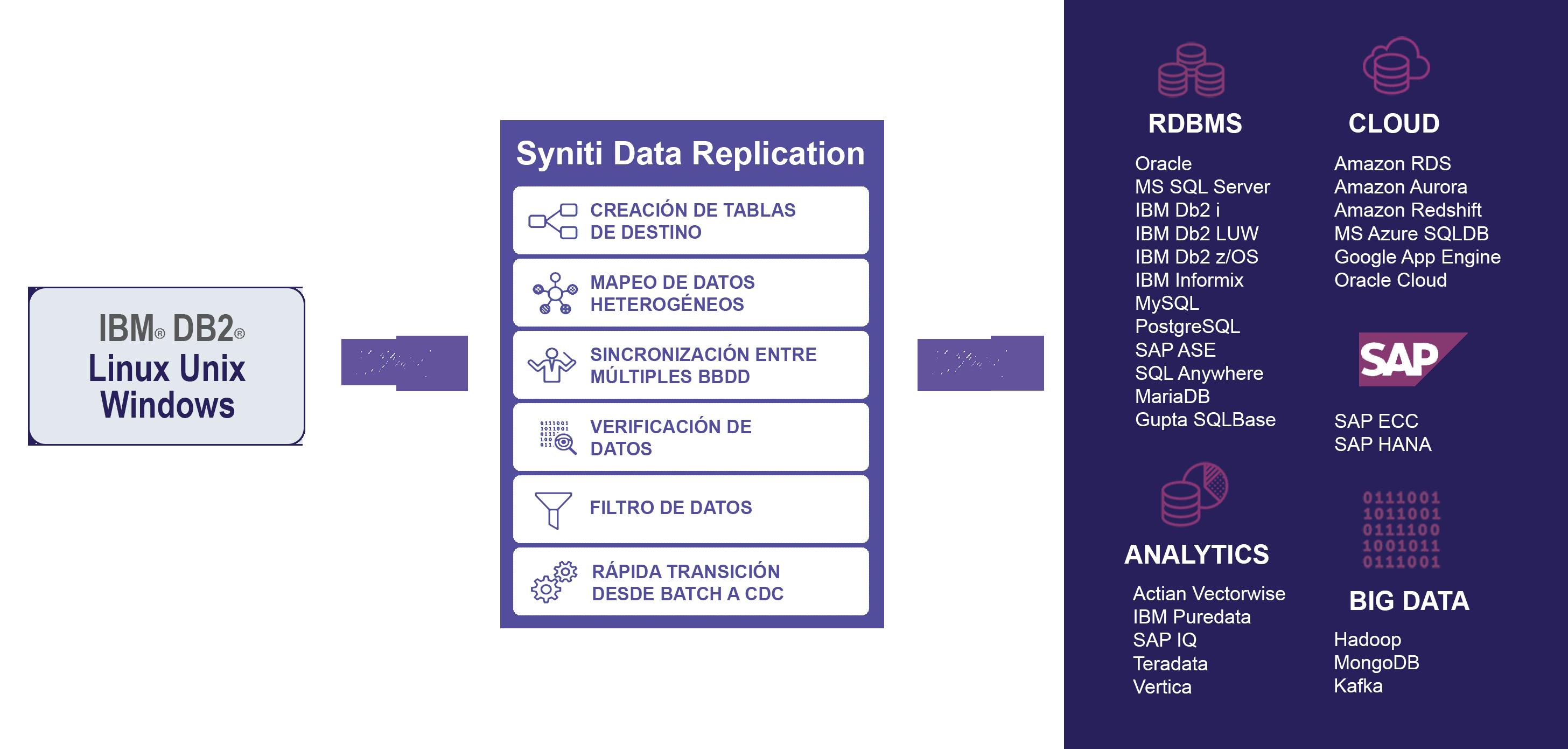 IBM DB2 LUW data replication