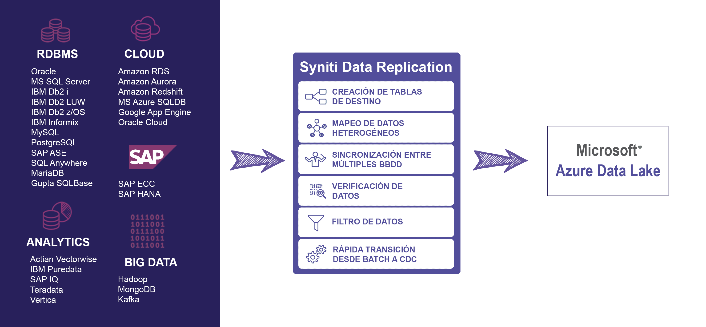 Esquema replicación Azure Data Lake