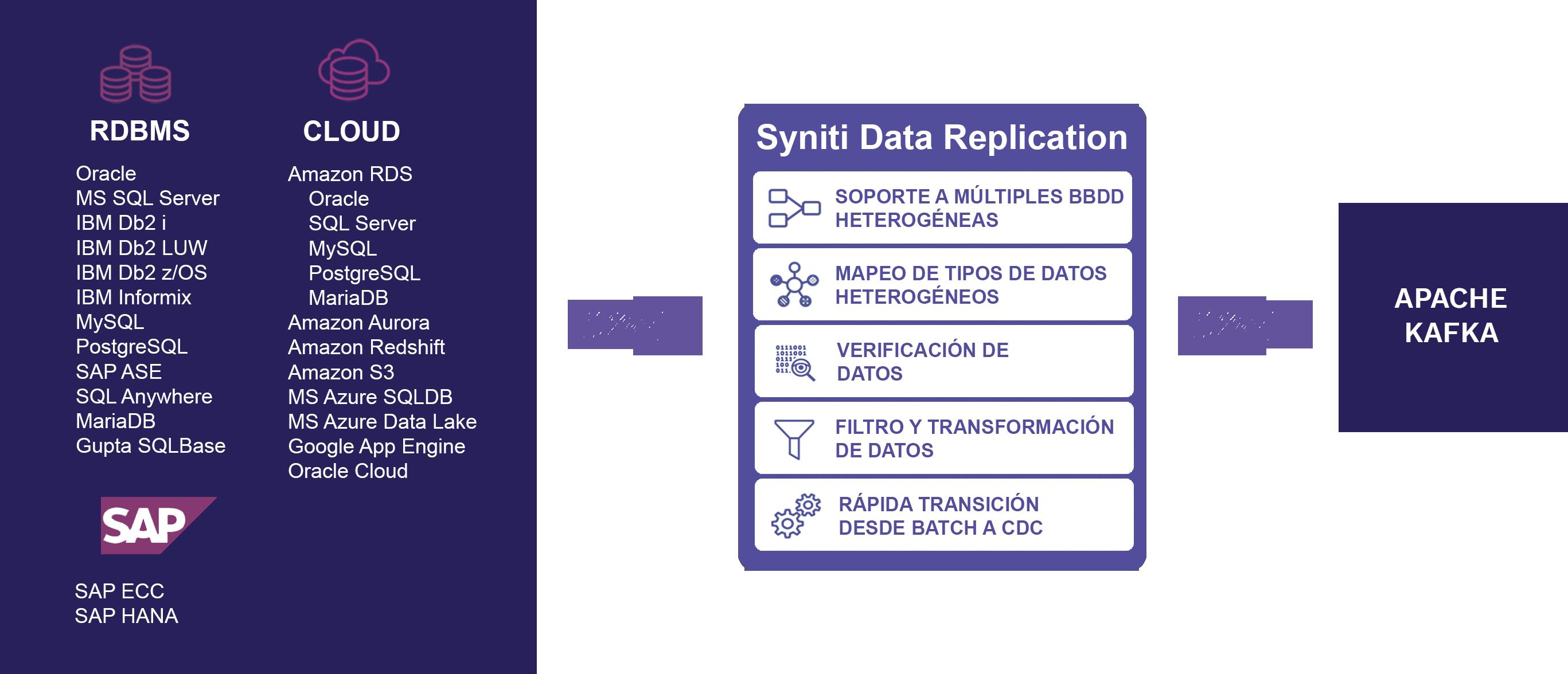 Esquema de replicacion de datos kafka