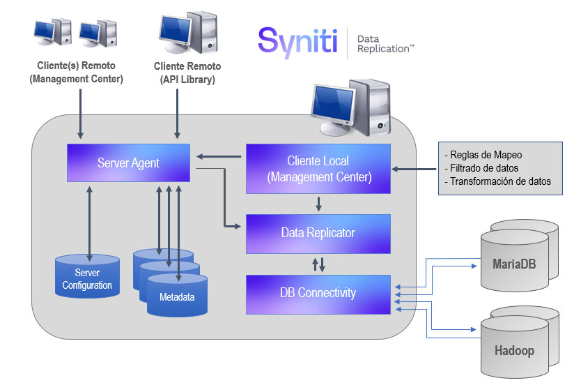 Arquitectura de replicación de datos MariaDB a Hadoop