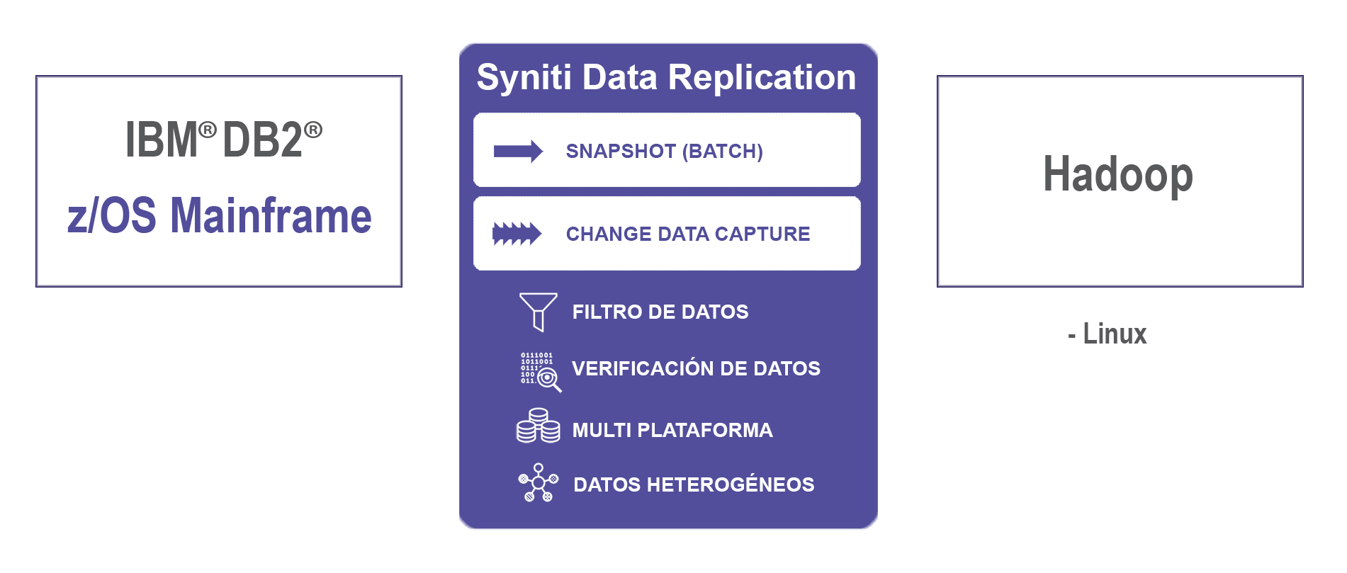 Replicación de datos Db2 z/OS a Hadoop