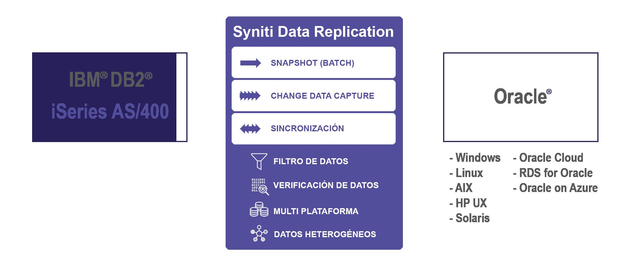Replicacion de datos Db2i a Oracle