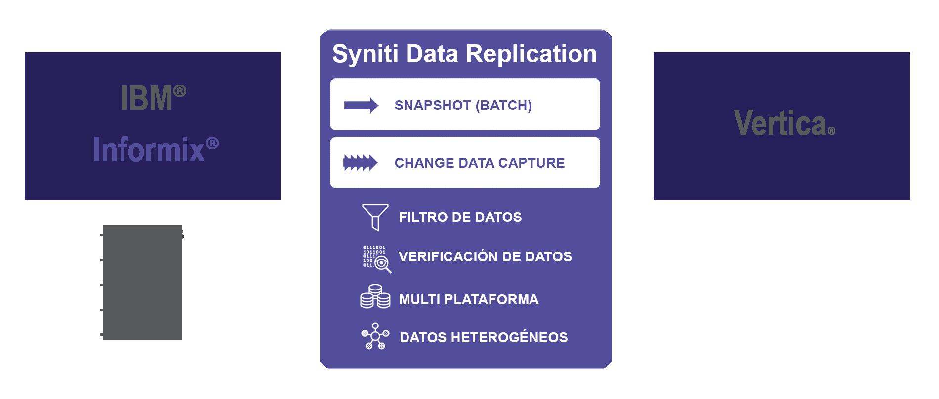Replicacion de datos Informix a Vertica