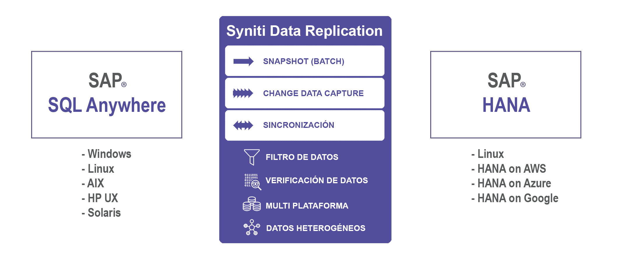 Replicación SQL Anywhere a SAP HANA en tiempo real