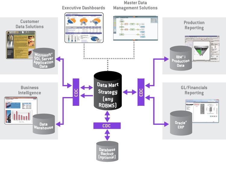 Change Data Capture para Analytics