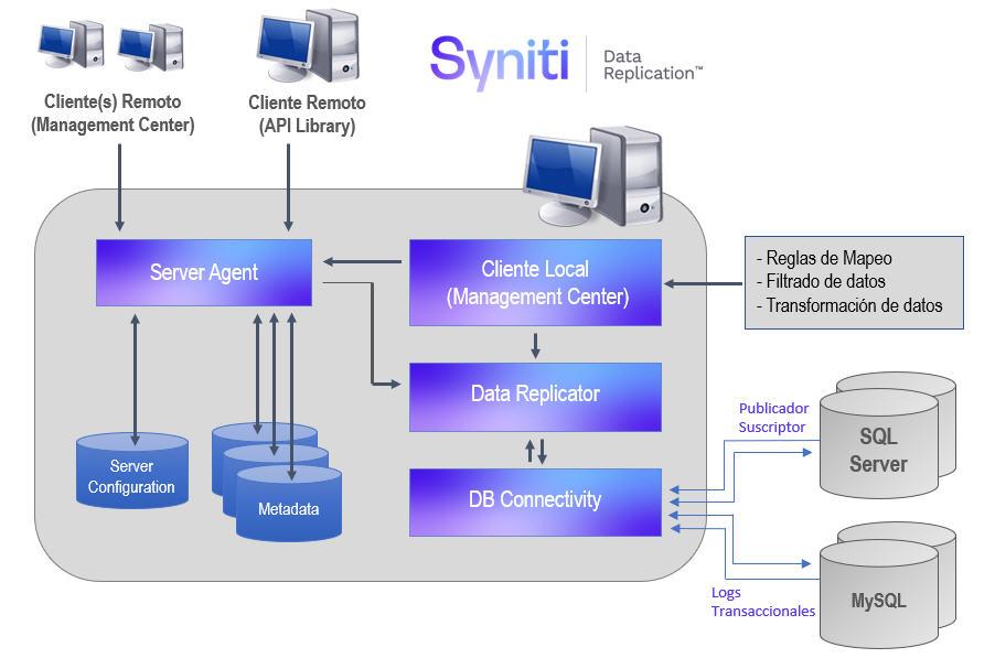 Arquitectura de replicación de datos SQL Server a MySQL utilizando Syniti Data Replication DBMoto