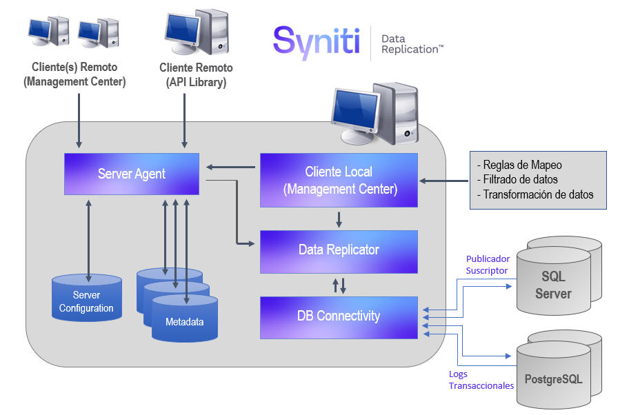 Arquitectura de Integración de datos en tiempo real entre SQL Server a PostgreSQL con Syniti Data Replication
