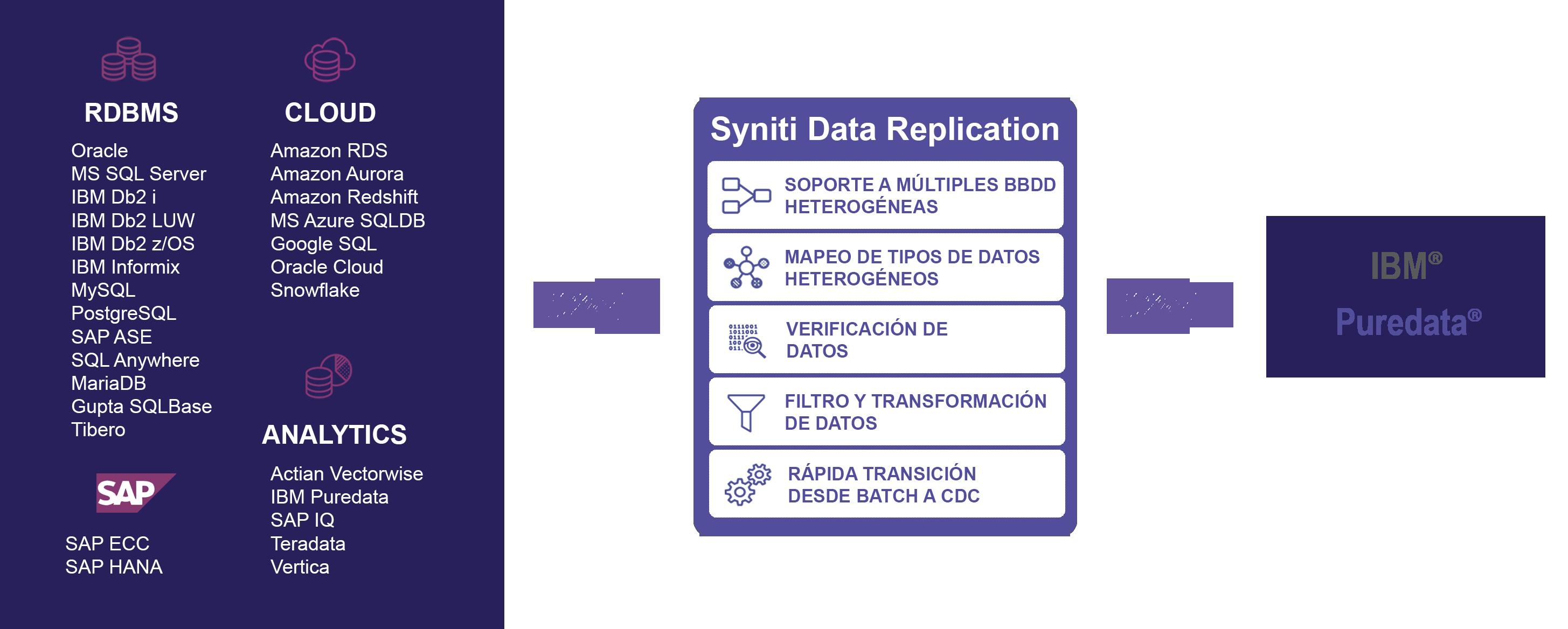 Esquema de replicación de datos Puredata